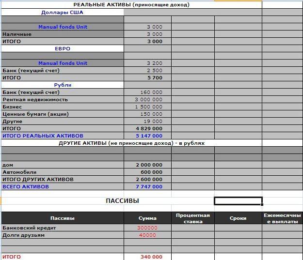 Анализ активов и пассивов