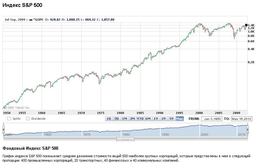 Фондовые индексы. S&P 500 за 60 лет