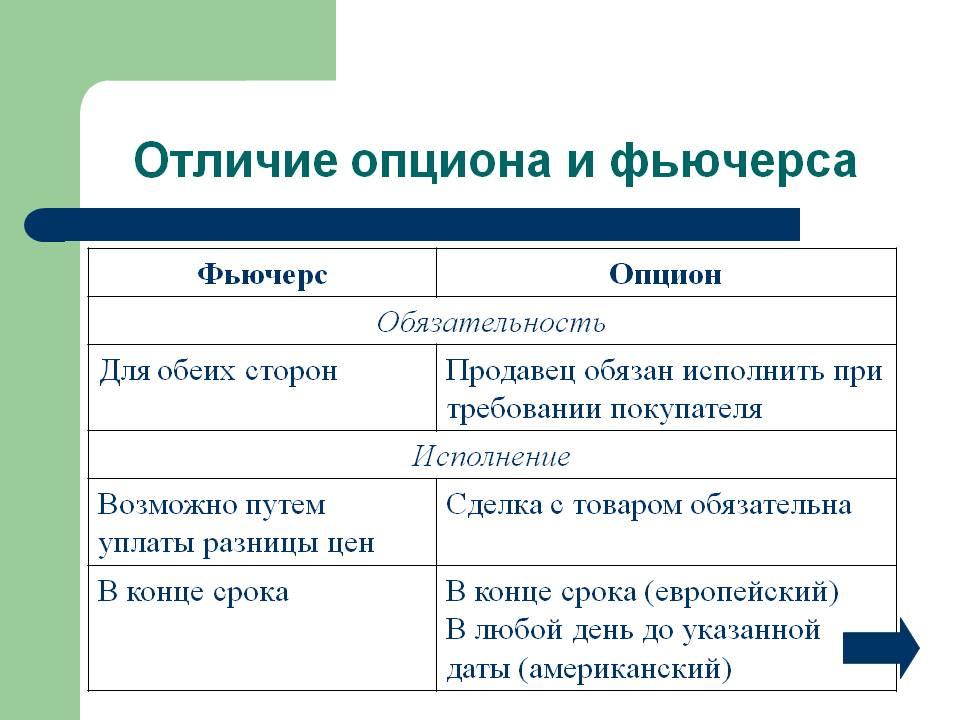Ценные Бумаги Опционы Фьючерсы