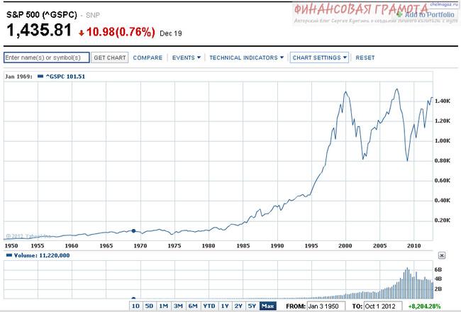 Какие основные виды рынков для инвестирования существуют?