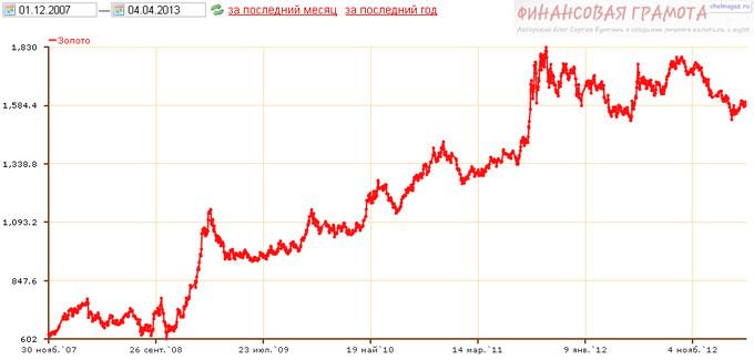 Инвестиции в золото: конец безудержному росту?