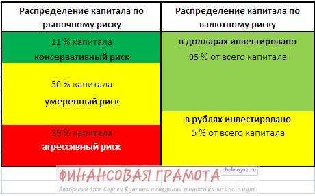 Доходность инвестиций моего портфеля — 1 полугодие 2013 года