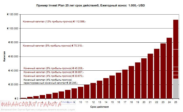 Накопительное страхование Fortuna от Generali Group: в чем выгода?