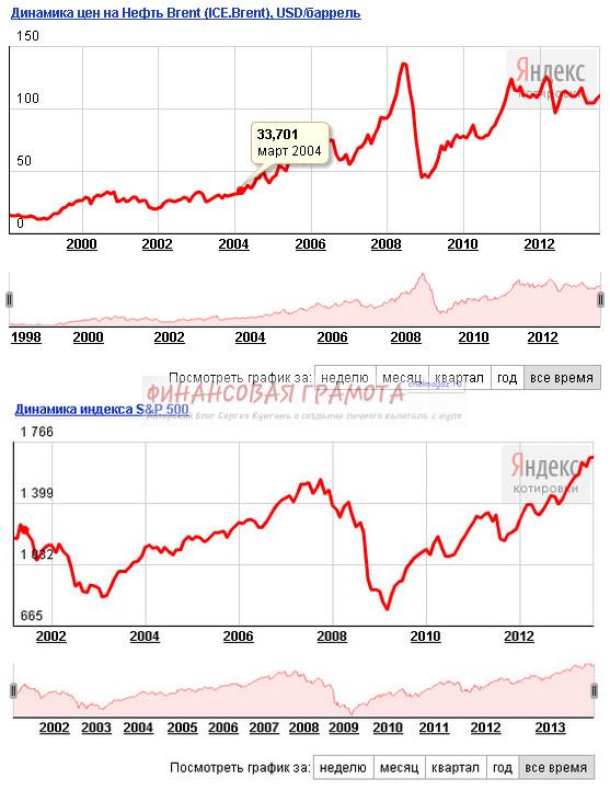 Долгосрочное инвестирование: как внешние шоковые события влияют на цену паев фондов?