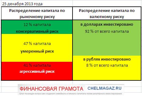 Доходность инвестиций моего портфеля — итоги 2013 года